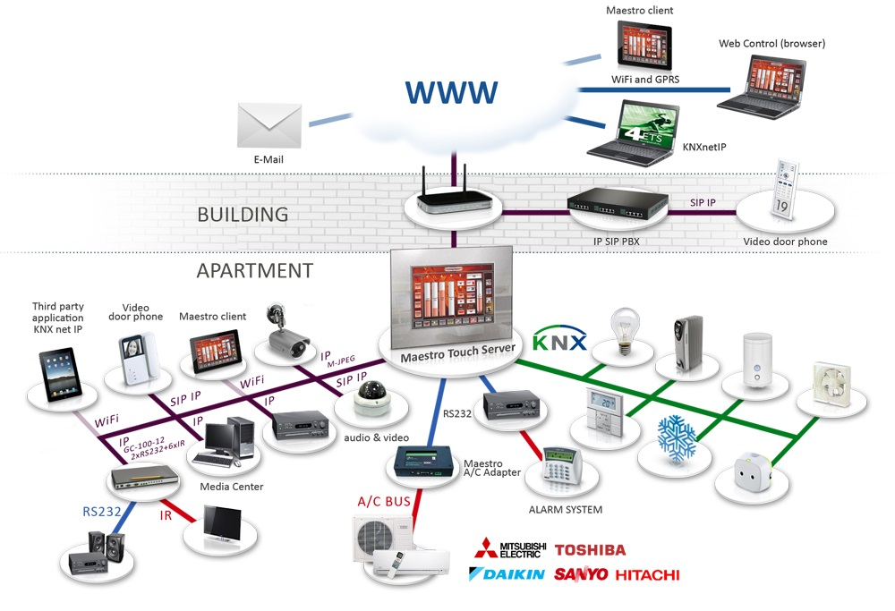 Knx Standardized Osi Based Network Communications Protocol For